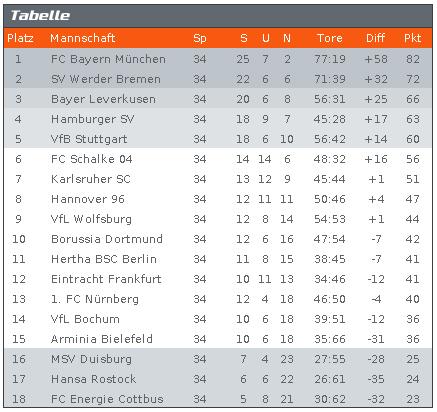 Bundesliga tabellenrechner spieleplanet community for Tabelle von bundesliga